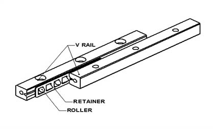 Figure 1: Crossed Roller Bearing