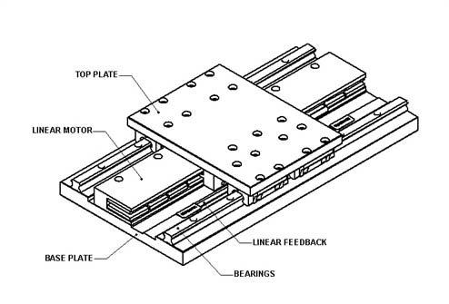 Figure 4: Linear Guide Design